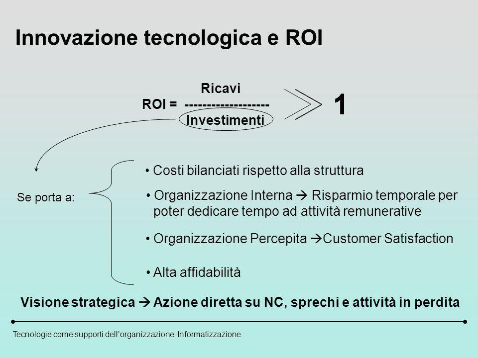 Tecnologie come supporti dellorganizzazione: Informatizzazione Innovazione tecnologica e ROI Ricavi ROI = ------------------- Investimenti Se porta a: Costi bilanciati rispetto alla struttura Organizzazione Interna Risparmio temporale per poter dedicare tempo ad attività remunerative Organizzazione Percepita Customer Satisfaction Alta affidabilità 1 1 Visione strategica Azione diretta su NC, sprechi e attività in perdita