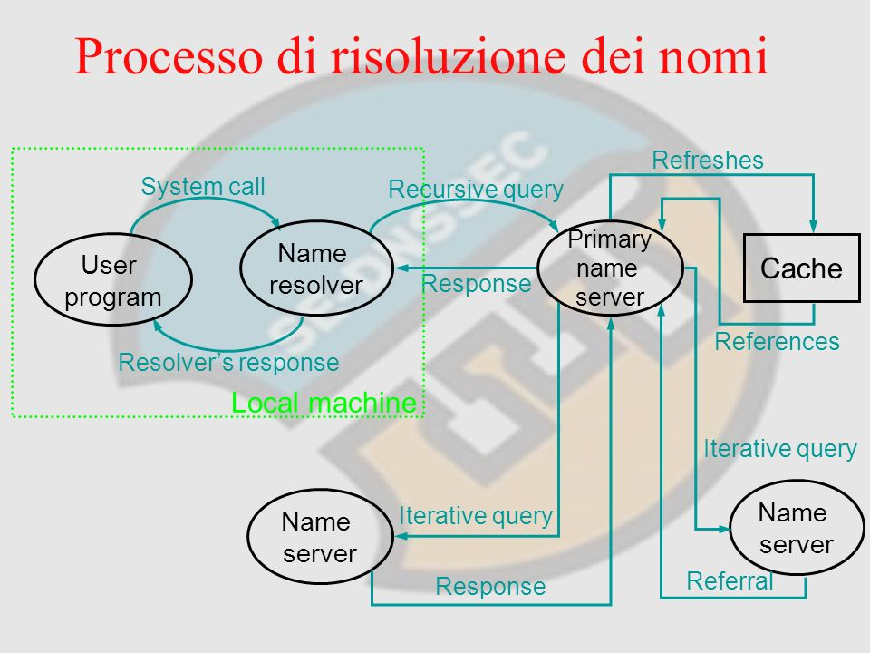 Processo di risoluzione dei nomi System call Resolvers response Refreshes Recursive query References Response User program Name resolver Local machine Primary name server Cache Name server Name server Iterative query Response Iterative query Referral