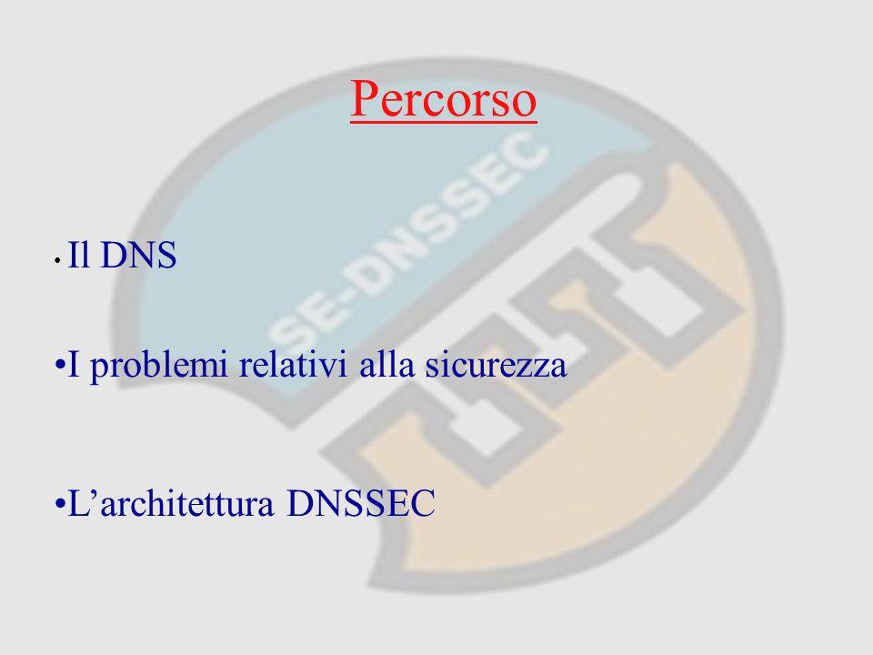 Percorso Il DNS I problemi relativi alla sicurezza Larchitettura DNSSEC