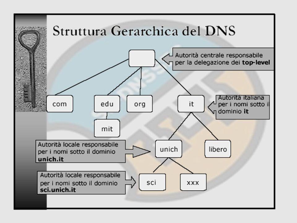 DNS DNSSEC FILE DI ZONA