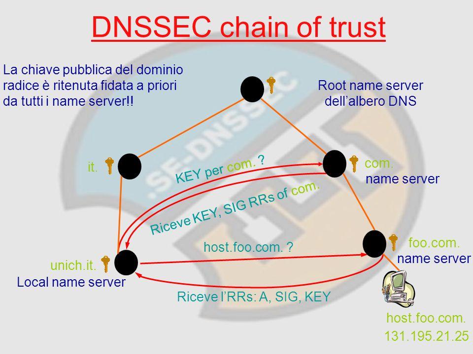 DNSSEC chain of trust host.foo.com. Riceve lRRs: A, SIG, KEY KEY per com.