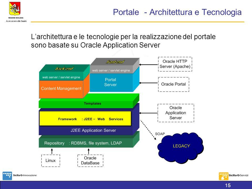 Assessorato alla Sanità Portale - Architettura e Tecnologia Larchitettura e le tecnologie per la realizzazione del portale sono basate su Oracle Application Server 15