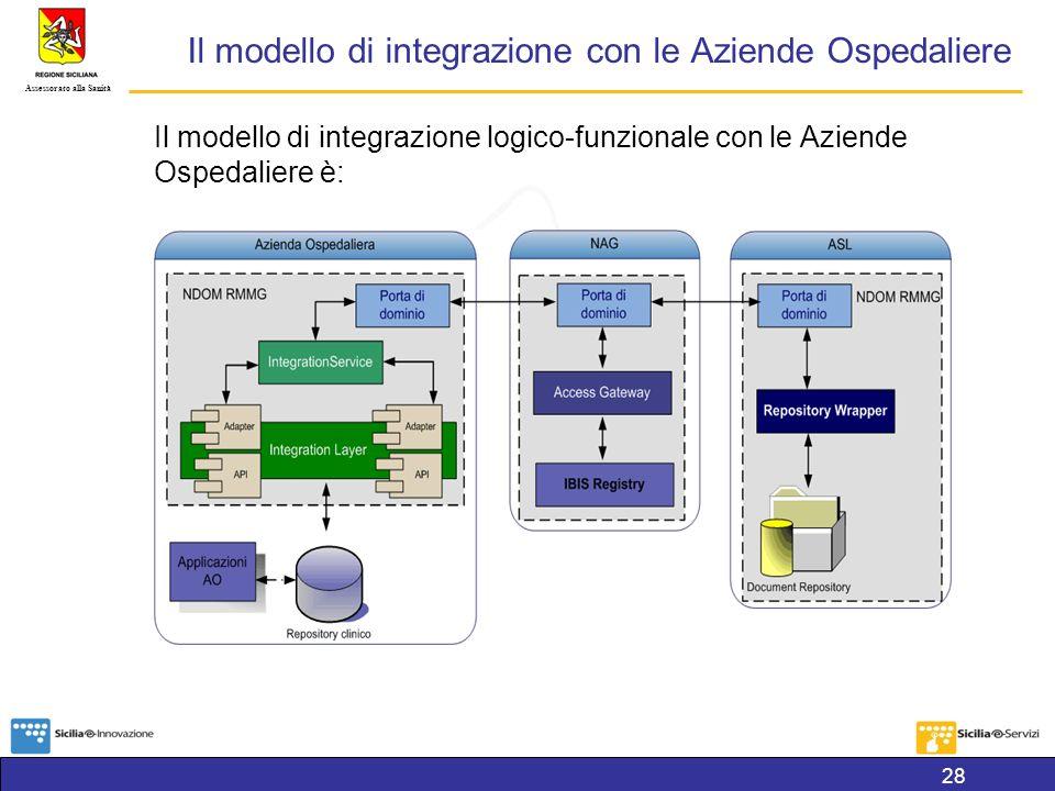 Assessorato alla Sanità Il modello di integrazione con le Aziende Ospedaliere Il modello di integrazione logico-funzionale con le Aziende Ospedaliere è: 28