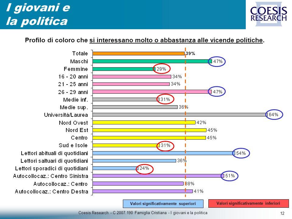 12 Coesis Research - C 2007.190 Famiglia Cristiana - I giovani e la politica I giovani e la politica Profilo di coloro che si interessano molto o abbastanza alle vicende politiche.