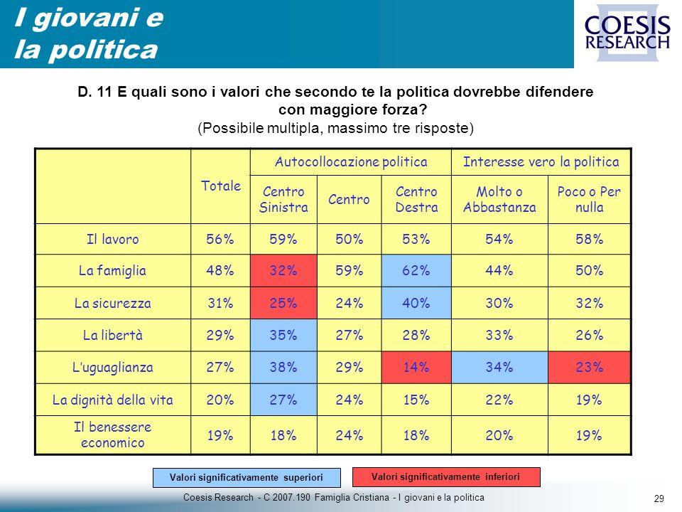 29 Coesis Research - C 2007.190 Famiglia Cristiana - I giovani e la politica I giovani e la politica Totale Autocollocazione politicaInteresse vero la politica Centro Sinistra Centro Centro Destra Molto o Abbastanza Poco o Per nulla Il lavoro56%59%50%53%54%58% La famiglia48%32%59%62%44%50% La sicurezza31%25%24%40%30%32% La libertà29%35%27%28%33%26% Luguaglianza27%38%29%14%34%23% La dignità della vita20%27%24%15%22%19% Il benessere economico 19%18%24%18%20%19% Valori significativamente inferiori Valori significativamente superiori D.