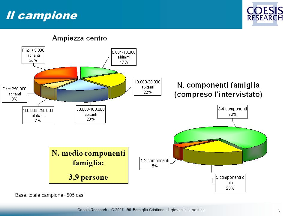 8 Coesis Research - C 2007.190 Famiglia Cristiana - I giovani e la politica Il campione Base: totale campione - 505 casi N.