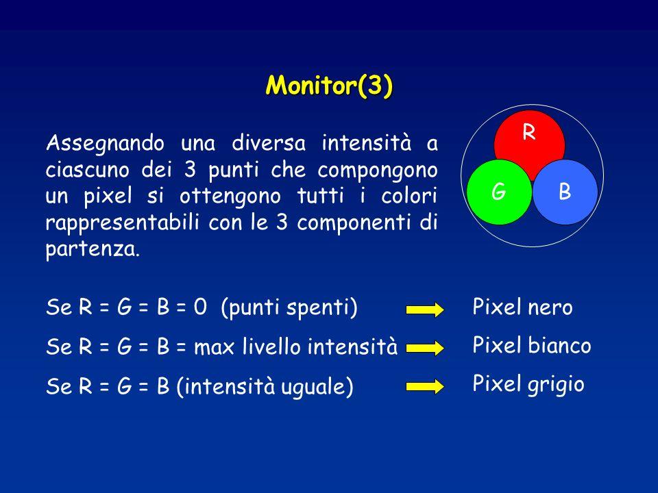 Monitor(3) R GB Assegnando una diversa intensità a ciascuno dei 3 punti che compongono un pixel si ottengono tutti i colori rappresentabili con le 3 componenti di partenza.