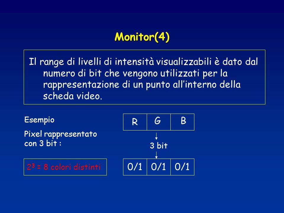 Monitor(4) Il range di livelli di intensità visualizzabili è dato dal numero di bit che vengono utilizzati per la rappresentazione di un punto allinterno della scheda video.