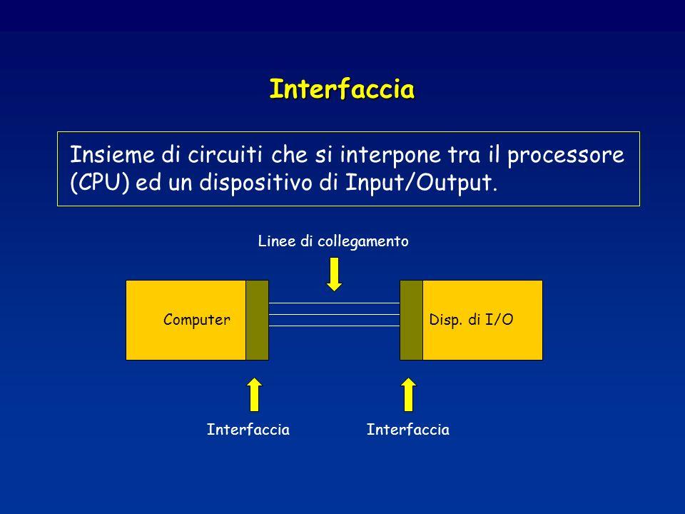 Interfaccia Insieme di circuiti che si interpone tra il processore (CPU) ed un dispositivo di Input/Output. ComputerDisp. di I/O Interfaccia Linee di