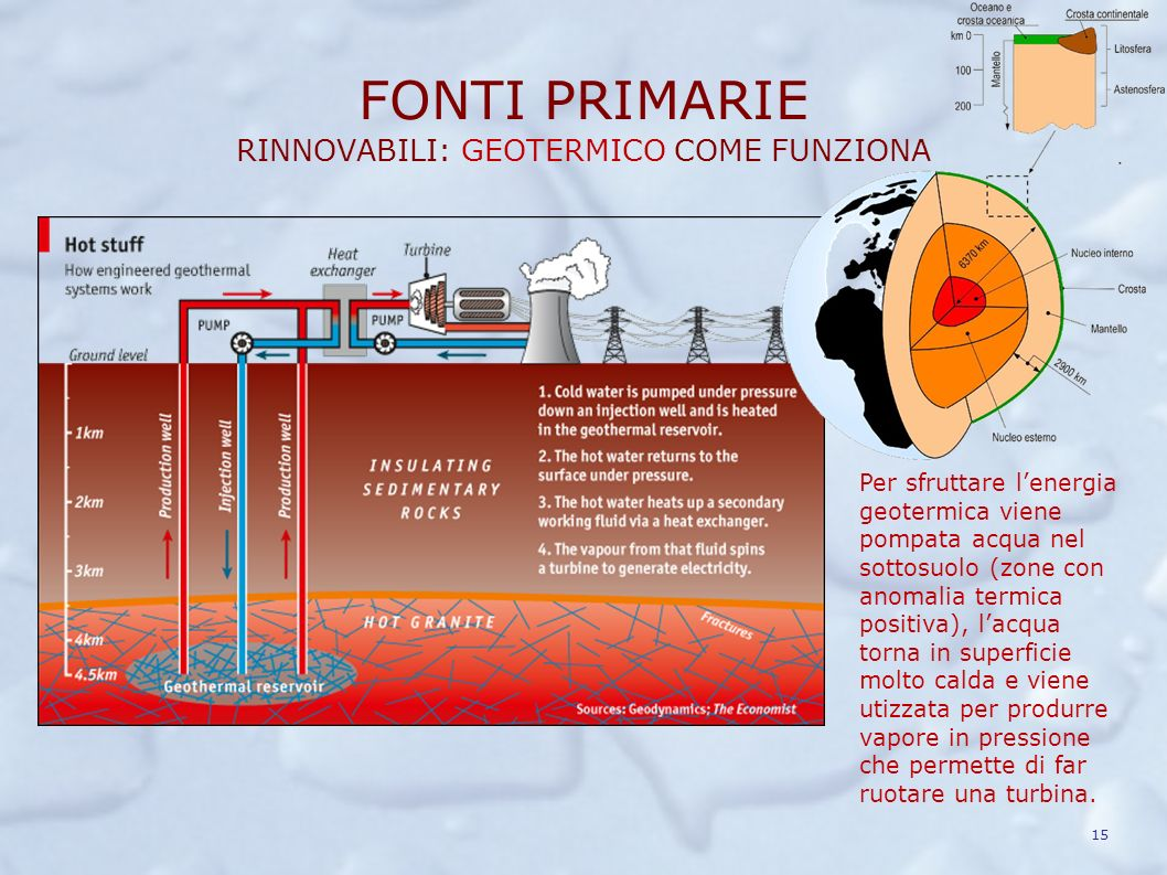 FONTI PRIMARIE RINNOVABILI: IDROELETTRICO COME FUNZIONA Lenergia potenziale dellacqua viene sfruttata per far ruotare una turbina che a sua volta fa r