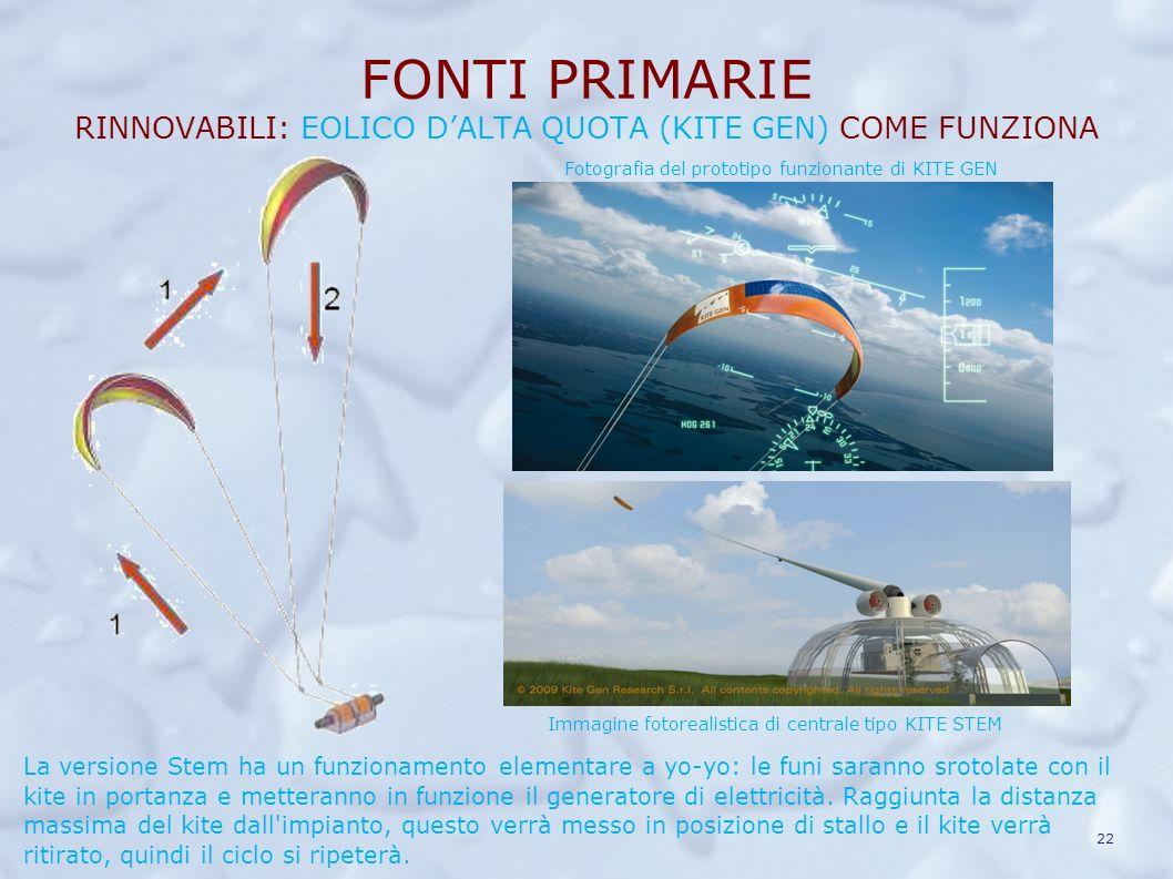 FONTI PRIMARIE RINNOVABILI: EOLICO CONVENZIONALE COME FUNZIONA Il vento colpisce le pale del rotore e ne provoca la rotazione. Tale rotazione, tramite