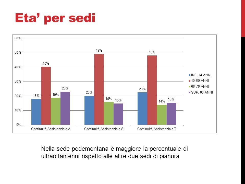 Eta per sedi Nella sede pedemontana è maggiore la percentuale di ultraottantenni rispetto alle altre due sedi di pianura