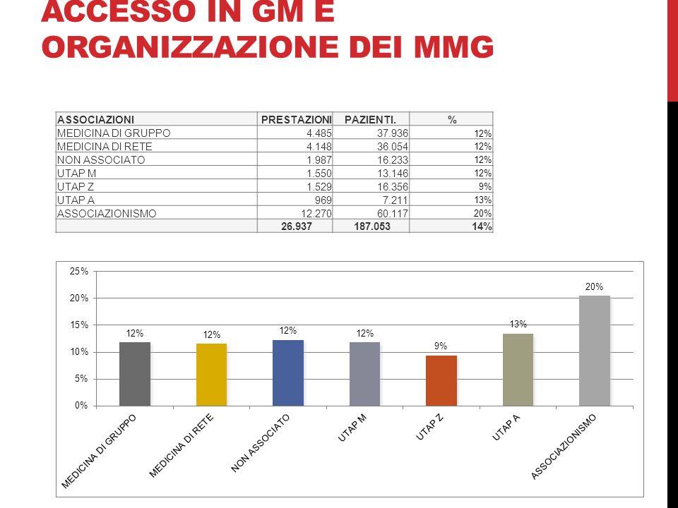 ACCESSO IN GM E ORGANIZZAZIONE DEI MMG ASSOCIAZIONI PRESTAZIONIPAZIENTI. % MEDICINA DI GRUPPO 4.485 37.936 12% MEDICINA DI RETE 4.148 36.054 12% NON A