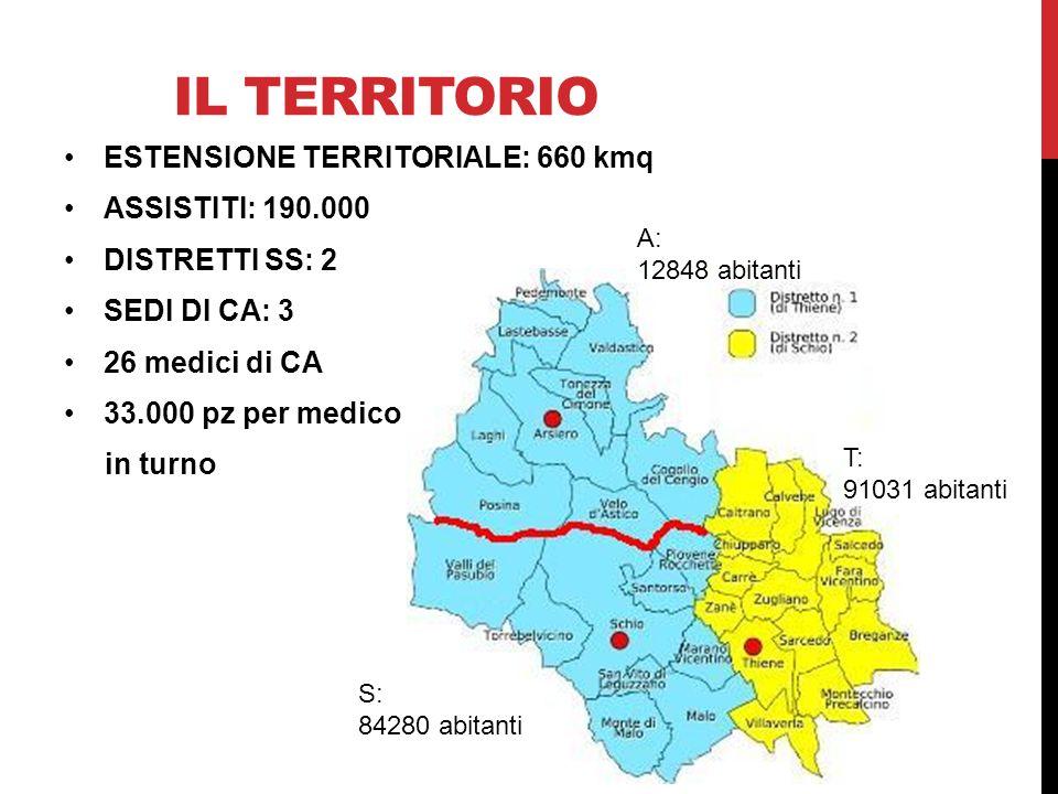 IL TERRITORIO ESTENSIONE TERRITORIALE: 660 kmq ASSISTITI: 190.000 DISTRETTI SS: 2 SEDI DI CA: 3 26 medici di CA 33.000 pz per medico in turno A: 12848
