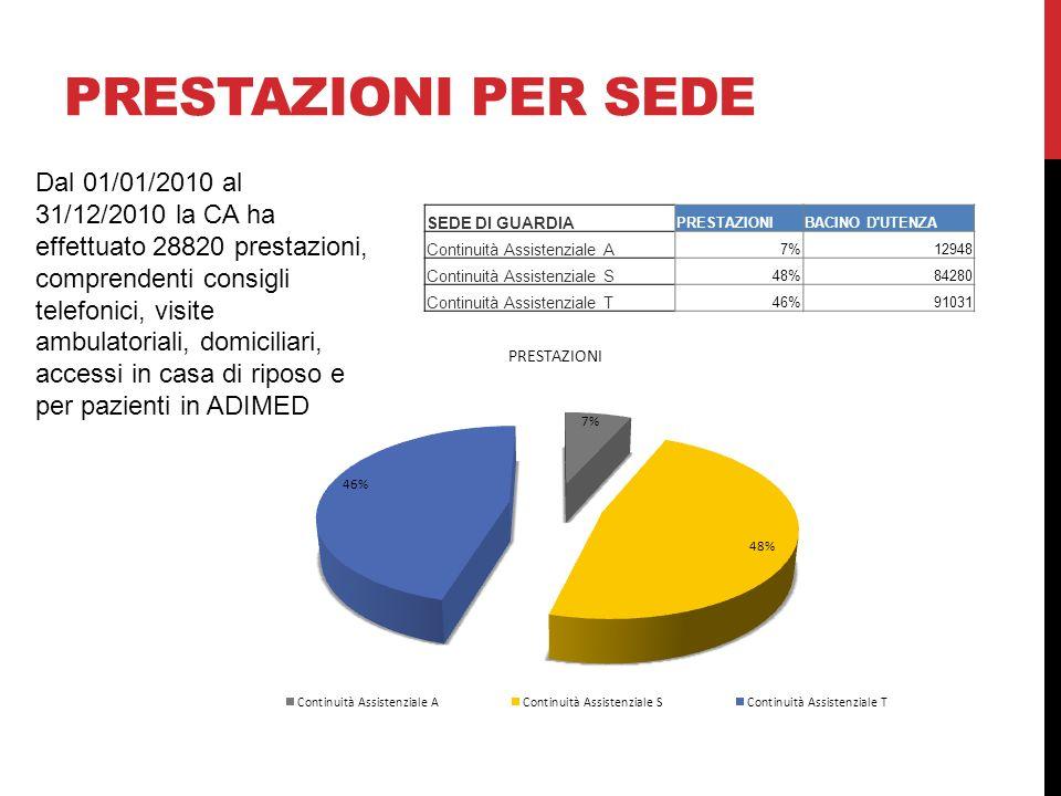 PRESTAZIONI PER SEDE Dal 01/01/2010 al 31/12/2010 la CA ha effettuato 28820 prestazioni, comprendenti consigli telefonici, visite ambulatoriali, domic