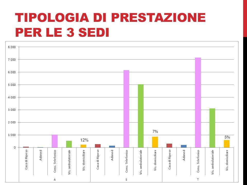 TIPOLOGIA DI PRESTAZIONE PER LE 3 SEDI 12%