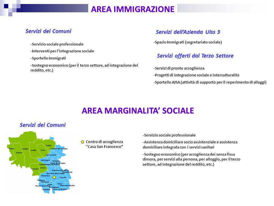 Servizi dei Comuni AREA IMMIGRAZIONE AREA MARGINALITA SOCIALE Centro di accoglienza Casa San Francesco Servizi dei Comuni - Servizio sociale professio