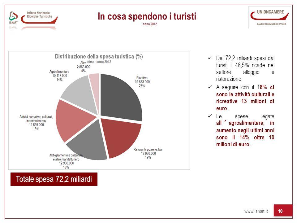 www.isnart.it 10 In cosa spendono i turisti anno 2012 Totale spesa 72,2 miliardi Dei 72,2 miliardi spesi dai turisti il 46,5% ricade nel settore alloggio e ristorazione A seguire con il 1 8% ci sono le attività culturali e ricreative 13 milioni di euro.