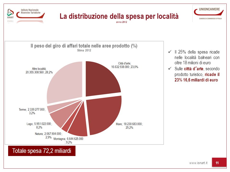 www.isnart.it 11 Totale spesa 72,2 miliardi Il 25% della spesa ricade nelle località balneari con oltre 18 milioni di euro Sulle città darte, secondo prodotto turistico, ricade il 23% 16,6 miliardi di euro La distribuzione della spesa per località anno 2012