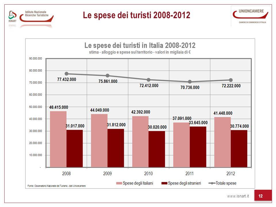 www.isnart.it 12 Le spese dei turisti 2008-2012