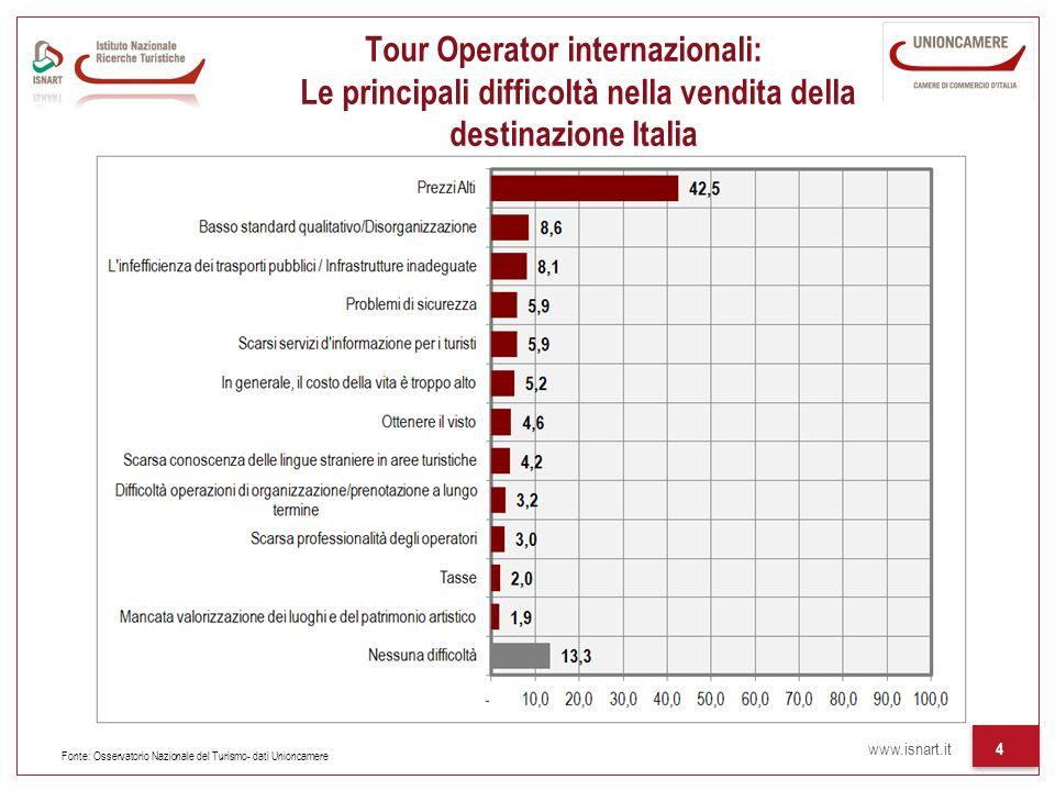 www.isnart.it 4 Tour Operator internazionali: Le principali difficoltà nella vendita della destinazione Italia Fonte: Osservatorio Nazionale del Turismo- dati Unioncamere