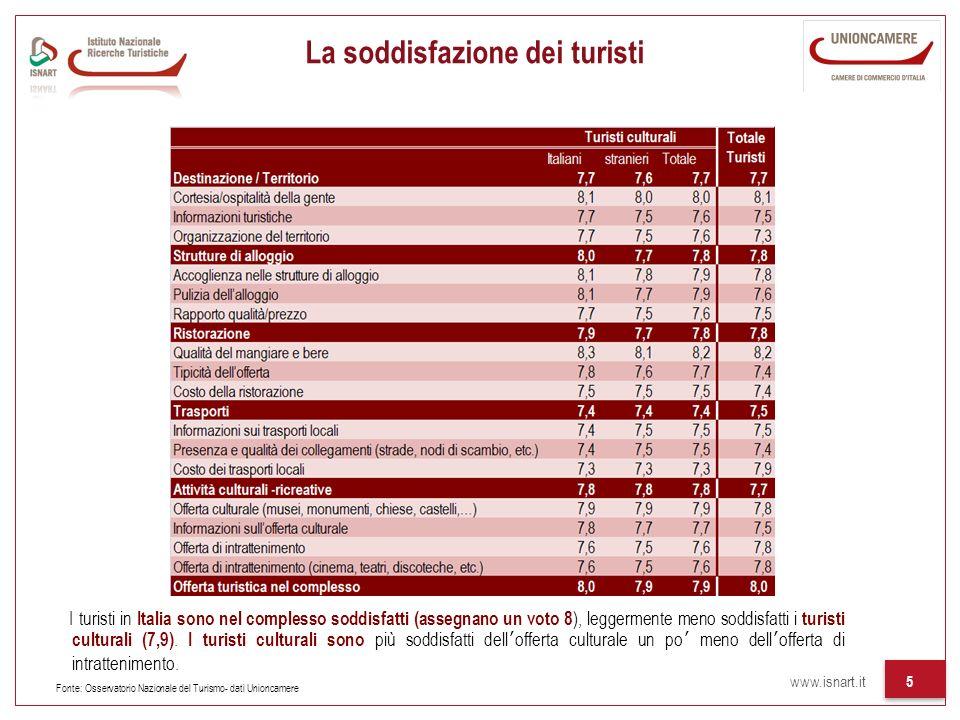 www.isnart.it 5 La soddisfazione dei turisti I turisti in Italia sono nel complesso soddisfatti (assegnano un voto 8 ), leggermente meno soddisfatti i turisti culturali (7,9).
