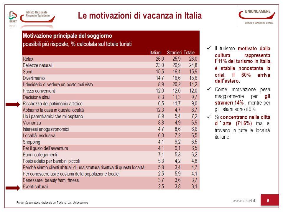 www.isnart.it 6 Le motivazioni di vacanza in Italia Il turismo motivato dalla cultura rappresenta l11% del turismo in Italia, è stabile nonostante la crisi, il 60% arriva dallestero.