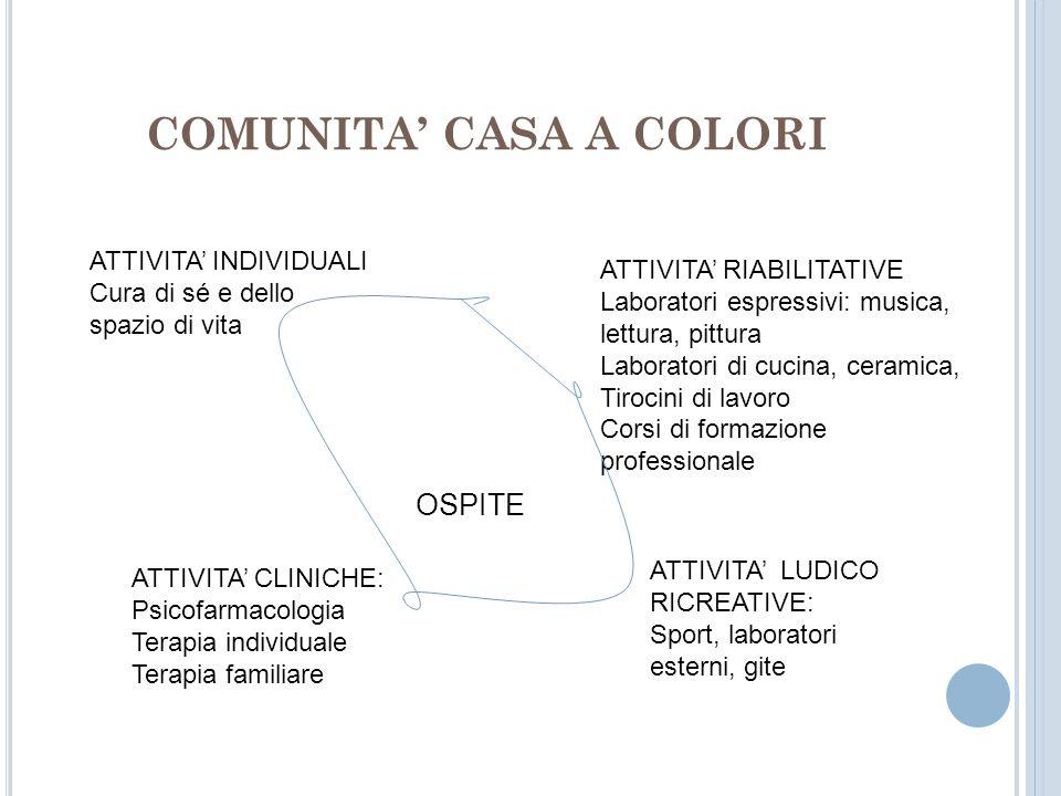 COMUNITA CASA A COLORI OSPITE ATTIVITA INDIVIDUALI Cura di sé e dello spazio di vita ATTIVITA RIABILITATIVE Laboratori espressivi: musica, lettura, pi