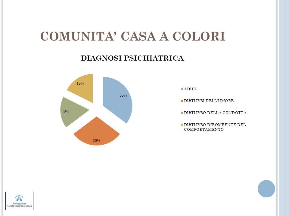 COMUNITA CASA A COLORI