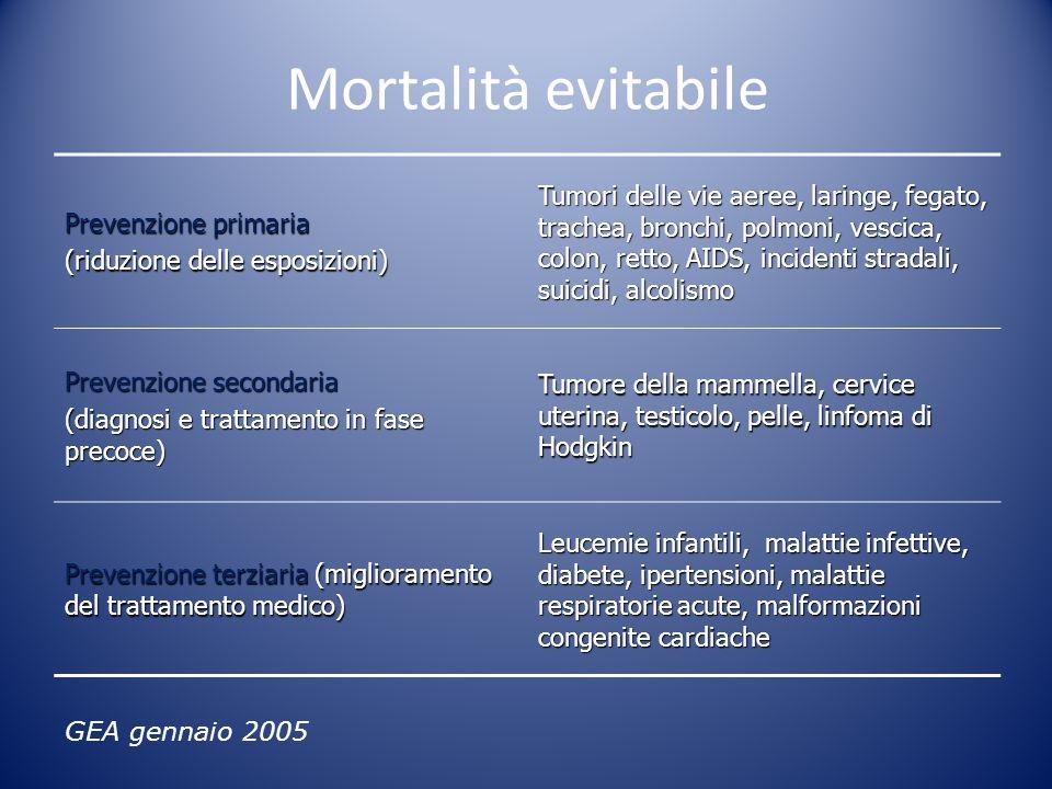 Mortalità evitabile Prevenzione primaria (riduzione delle esposizioni) Tumori delle vie aeree, laringe, fegato, trachea, bronchi, polmoni, vescica, co