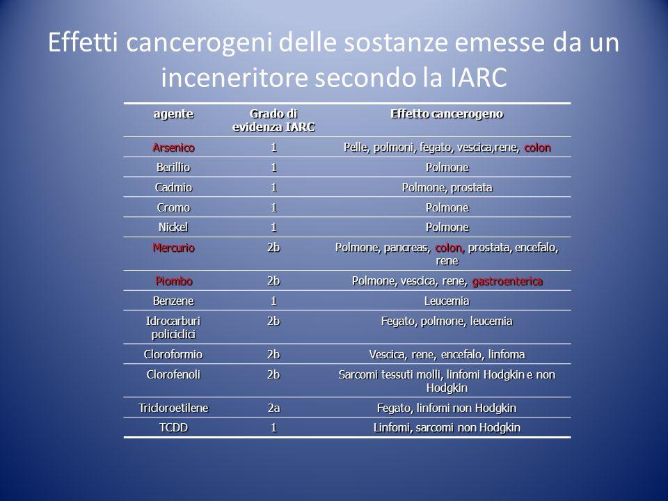 Effetti cancerogeni delle sostanze emesse da un inceneritore secondo la IARC agente Grado di evidenza IARC Effetto cancerogeno Arsenico1 Pelle, polmon