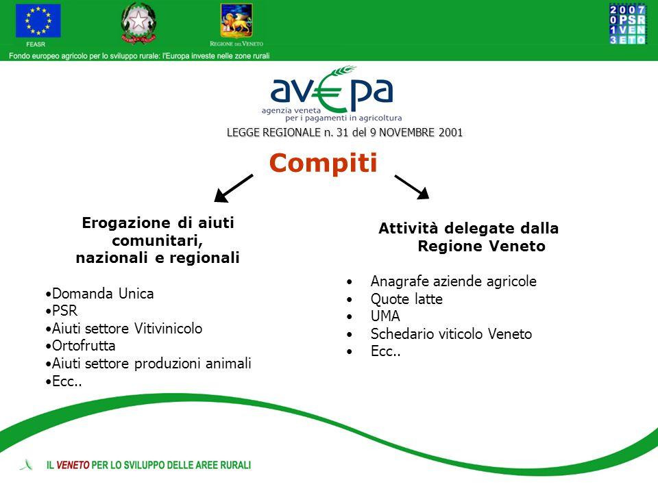 Compiti Erogazione di aiuti comunitari, nazionali e regionali Domanda Unica PSR Aiuti settore Vitivinicolo Ortofrutta Aiuti settore produzioni animali