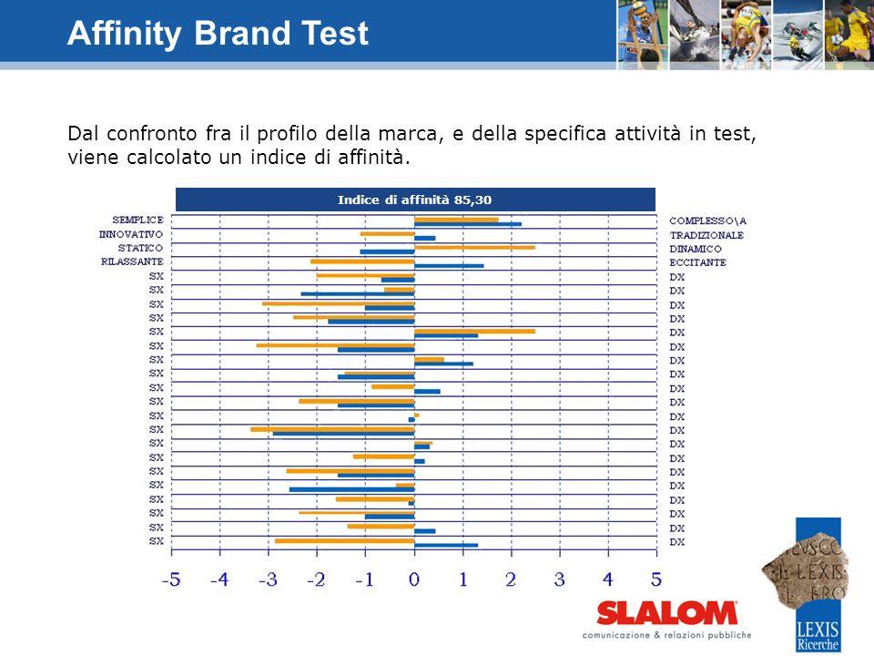 Dal confronto fra il profilo della marca, e della specifica attività in test, viene calcolato un indice di affinità. Affinity Brand Test Indice di aff