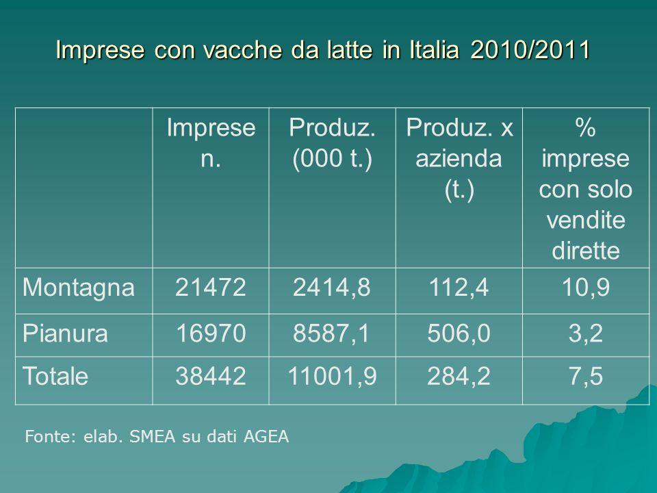 Imprese con vacche da latte in Italia 2010/2011 Imprese n.