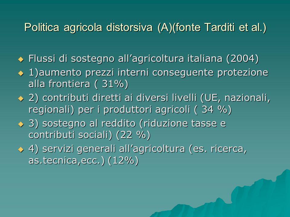 Politica agricola distorsiva (A)(fonte Tarditi et al.) Flussi di sostegno allagricoltura italiana (2004) Flussi di sostegno allagricoltura italiana (2004) 1)aumento prezzi interni conseguente protezione alla frontiera ( 31%) 1)aumento prezzi interni conseguente protezione alla frontiera ( 31%) 2) contributi diretti ai diversi livelli (UE, nazionali, regionali) per i produttori agricoli ( 34 %) 2) contributi diretti ai diversi livelli (UE, nazionali, regionali) per i produttori agricoli ( 34 %) 3) sostegno al reddito (riduzione tasse e contributi sociali) (22 %) 3) sostegno al reddito (riduzione tasse e contributi sociali) (22 %) 4) servizi generali allagricoltura (es.