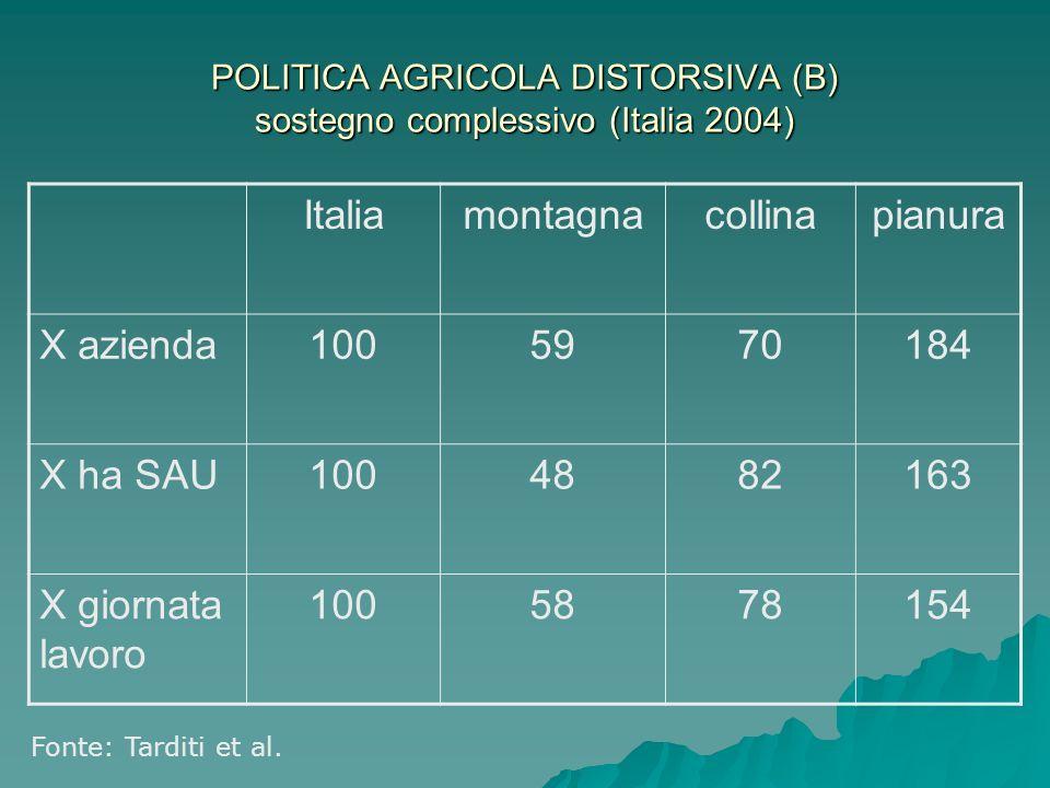 POLITICA AGRICOLA DISTORSIVA (B) sostegno complessivo (Italia 2004) Italiamontagnacollinapianura X azienda1005970184 X ha SAU1004882163 X giornata lavoro 1005878154 Fonte: Tarditi et al.