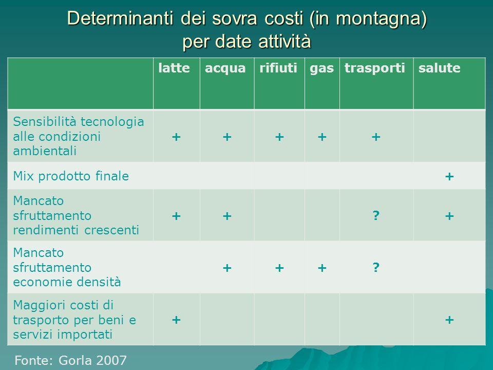 Esternalità e modelli alternativi zootecnia (esempio provvisorio riferito a contesto trentino) A) 1,5 vacche/ha prato + pascolo malga (1vacca/ha) produzione 45q latte/anno =1800 euro/ anno (0,50 euro/l) A) 1,5 vacche/ha prato + pascolo malga (1vacca/ha) produzione 45q latte/anno =1800 euro/ anno (0,50 euro/l) esternalità = esternalità positive prato e pascolo – esternalità negative allevamento = (1343 - 145) = +1198 esternalità = esternalità positive prato e pascolo – esternalità negative allevamento = (1343 - 145) = +1198 sostegno pubblico totale =712 sostegno pubblico totale =712 Contributo netto allevatore benessere società + 486 euro/anno/capo Contributo netto allevatore benessere società + 486 euro/anno/capo