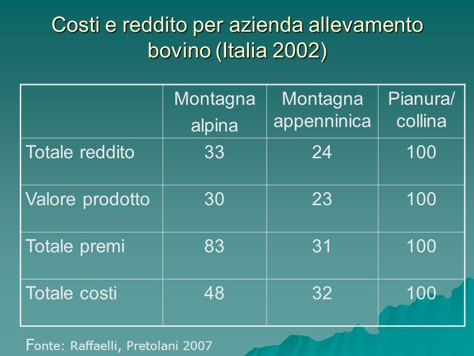 Costi e reddito per azienda allevamento bovino (Italia 2002) Montagna alpina Montagna appenninica Pianura/ collina Totale reddito3324100 Valore prodotto3023100 Totale premi8331100 Totale costi4832100 F onte: Raffaelli, Pretolani 2007