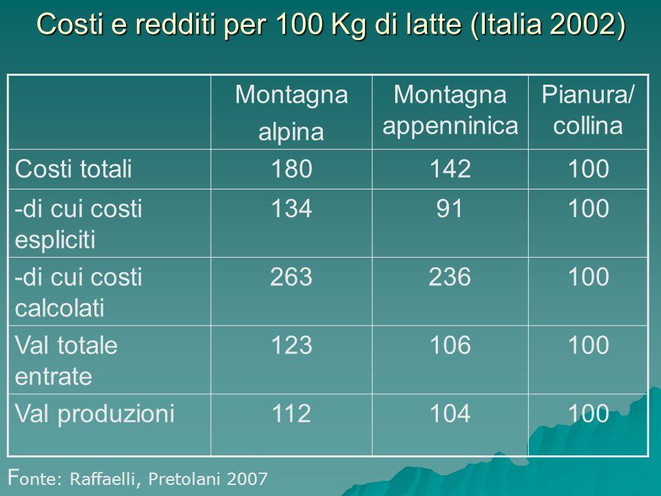 Costi e redditi per 100 Kg di latte (Italia 2002) Montagna alpina Montagna appenninica Pianura/ collina Costi totali180142100 -di cui costi espliciti 13491100 -di cui costi calcolati 263236100 Val totale entrate 123106100 Val produzioni112104100 F onte: Raffaelli, Pretolani 2007