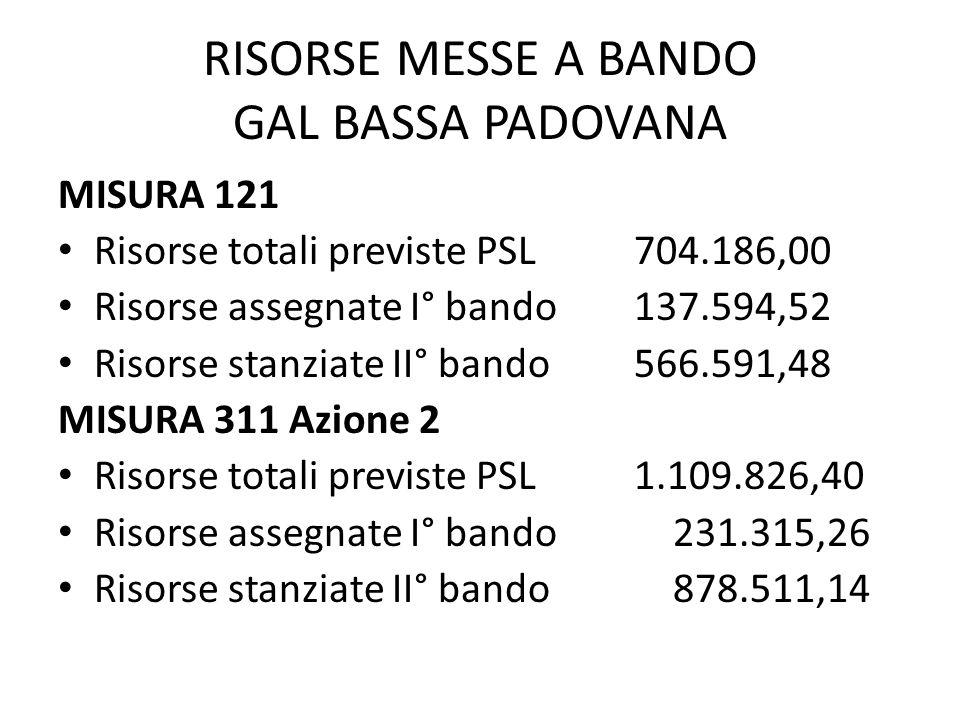 RISORSE MESSE A BANDO GAL BASSA PADOVANA MISURA 121 Risorse totali previste PSL704.186,00 Risorse assegnate I° bando137.594,52 Risorse stanziate II° b