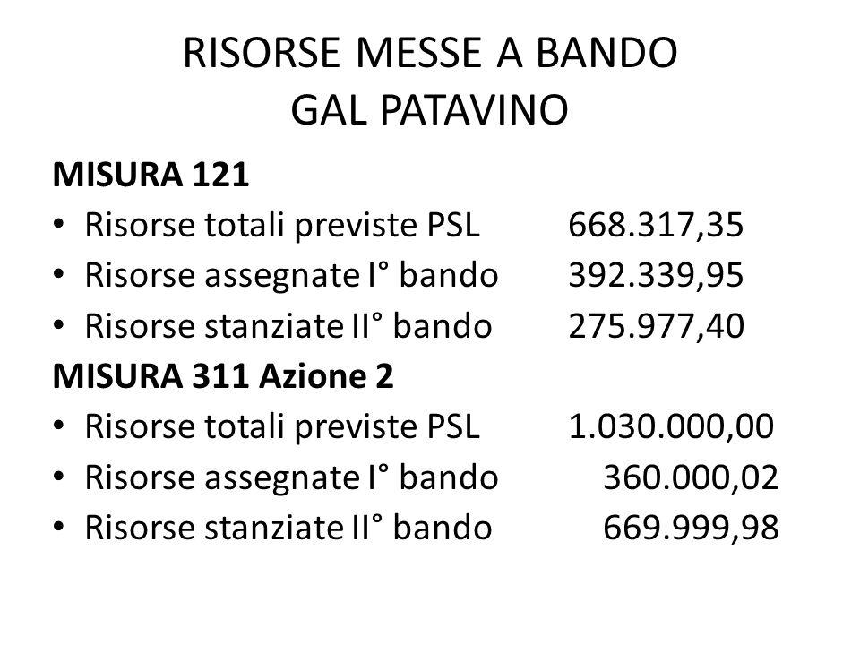 RISORSE MESSE A BANDO GAL PATAVINO MISURA 121 Risorse totali previste PSL668.317,35 Risorse assegnate I° bando392.339,95 Risorse stanziate II° bando275.977,40 MISURA 311 Azione 2 Risorse totali previste PSL1.030.000,00 Risorse assegnate I° bando 360.000,02 Risorse stanziate II° bando 669.999,98