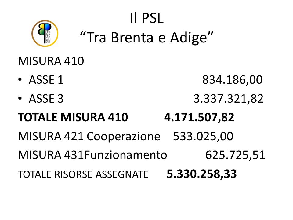 Il PSL Tra Brenta e Adige MISURA 410 ASSE 1 834.186,00 ASSE 33.337.321,82 TOTALE MISURA 4104.171.507,82 MISURA 421 Cooperazione 533.025,00 MISURA 431Funzionamento 625.725,51 TOTALE RISORSE ASSEGNATE 5.330.258,33