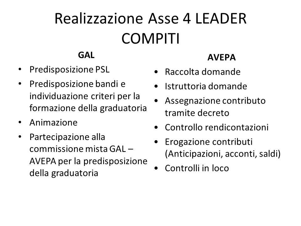 Realizzazione Asse 4 LEADER COMPITI GAL Predisposizione PSL Predisposizione bandi e individuazione criteri per la formazione della graduatoria Animazi