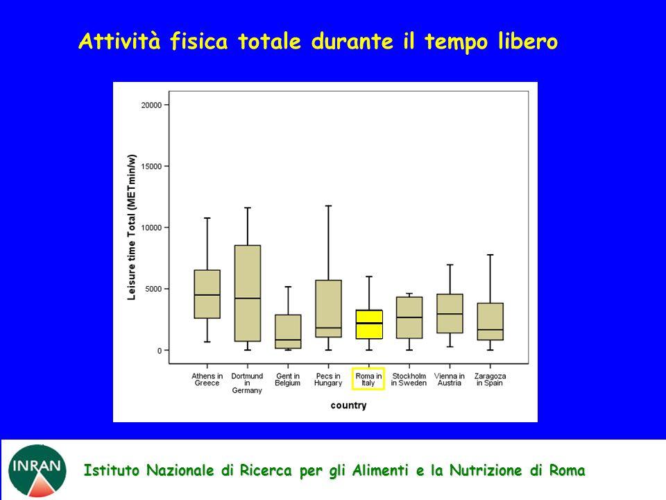 Istituto Nazionale di Ricerca per gli Alimenti e la Nutrizione di Roma Attività fisica totale durante il tempo libero