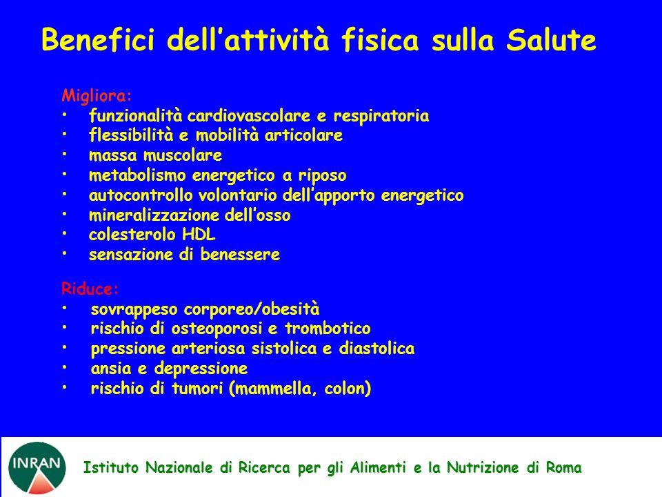 Istituto Nazionale di Ricerca per gli Alimenti e la Nutrizione di Roma Benefici dellattività fisica sulla Salute Migliora: funzionalità cardiovascolar
