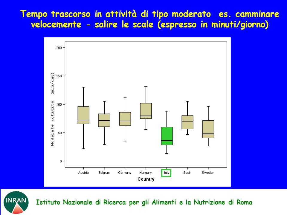 Istituto Nazionale di Ricerca per gli Alimenti e la Nutrizione di Roma Moderate activity (min/day) Tempo trascorso in attività di tipo moderato es.