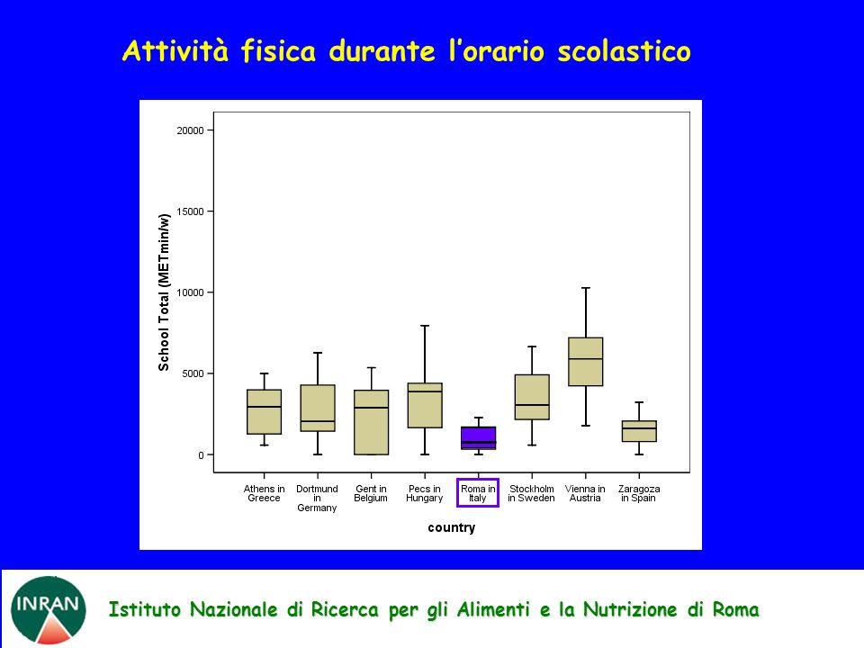 Istituto Nazionale di Ricerca per gli Alimenti e la Nutrizione di Roma Attività fisica durante lorario scolastico