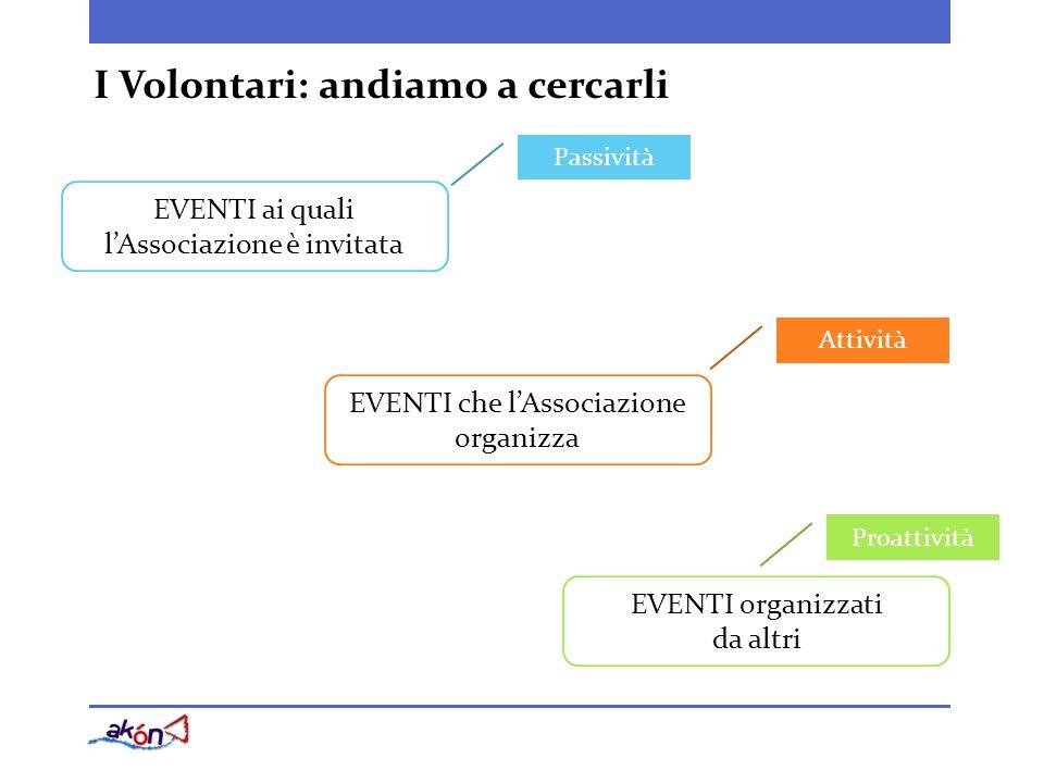 EVENTI ai quali lAssociazione è invitata EVENTI che lAssociazione organizza EVENTI organizzati da altri Passività Attività Proattività