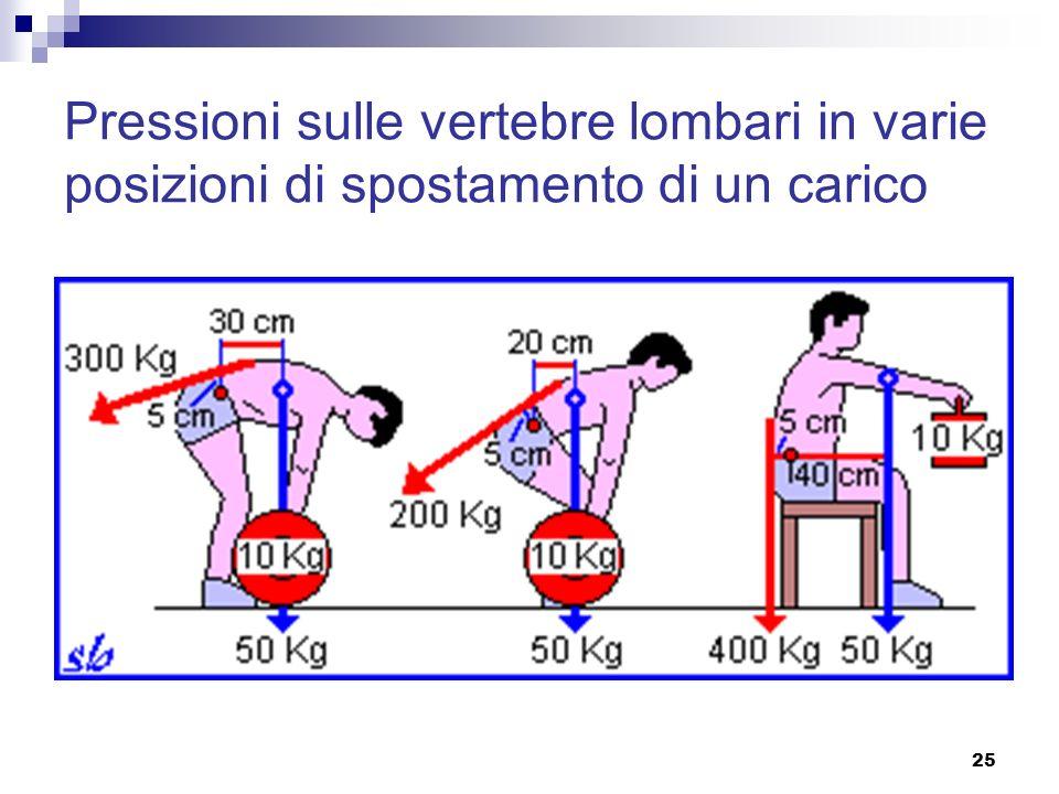 25 Pressioni sulle vertebre lombari in varie posizioni di spostamento di un carico