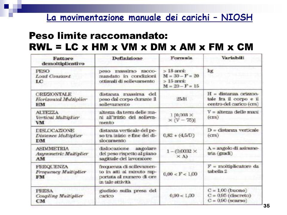 35 La movimentazione manuale dei carichi – NIOSH Peso limite raccomandato: RWL = LC x HM x VM x DM x AM x FM x CM